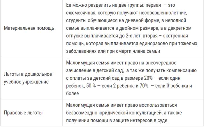 Прожиточный минимум в россии 2020: сумма, как рассчитывается
