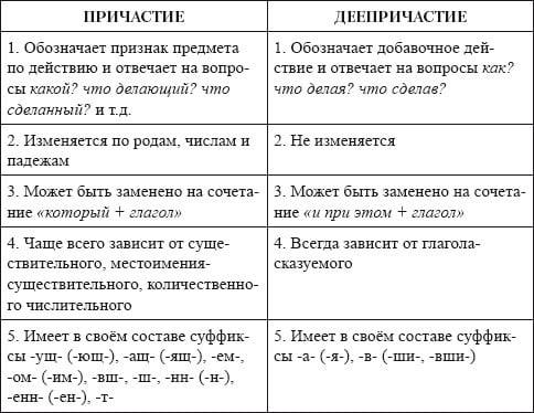 Деепричастный оборот правило и примеры предложений, чем является в русском языке