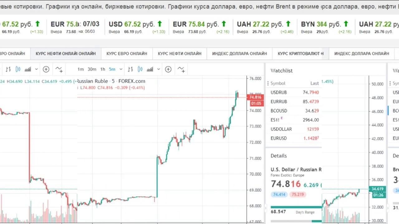 Конвертер доллара сша онлайн   банки.ру