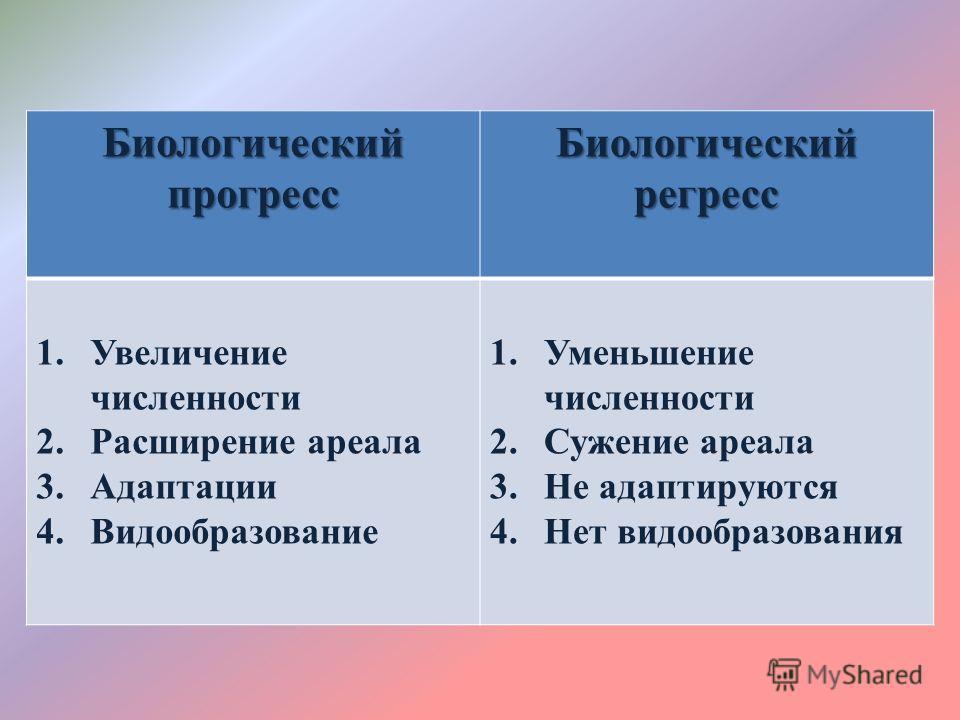 Что представляет собой биологический регресс :: syl.ru