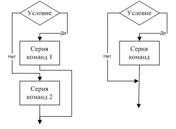 Условный оператор в паскале - if then else