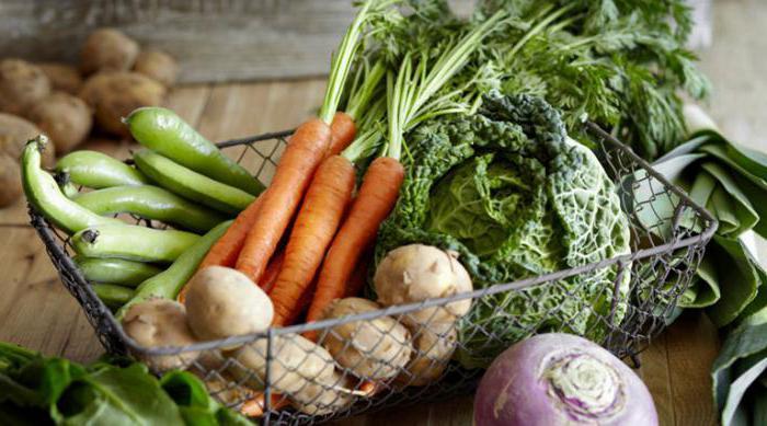 Батат: что это за овощ, чем полезен, как его едят