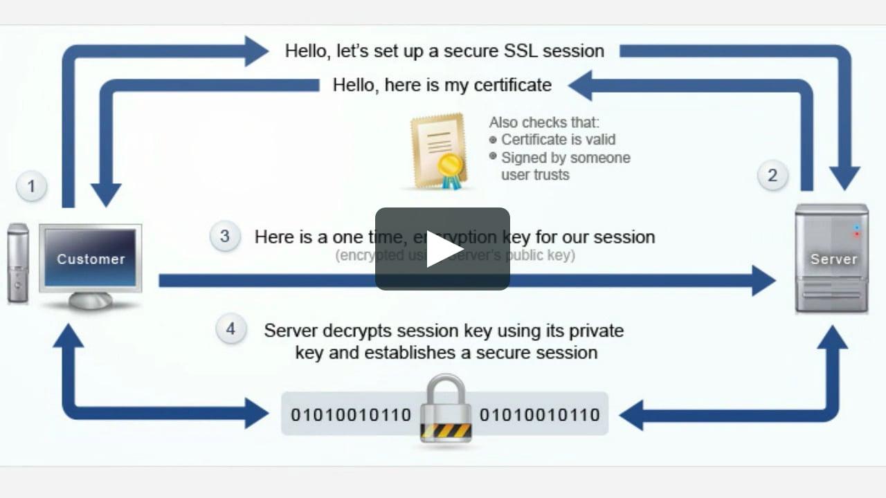 Ssl-сертификат для сайта и seo-продвижения