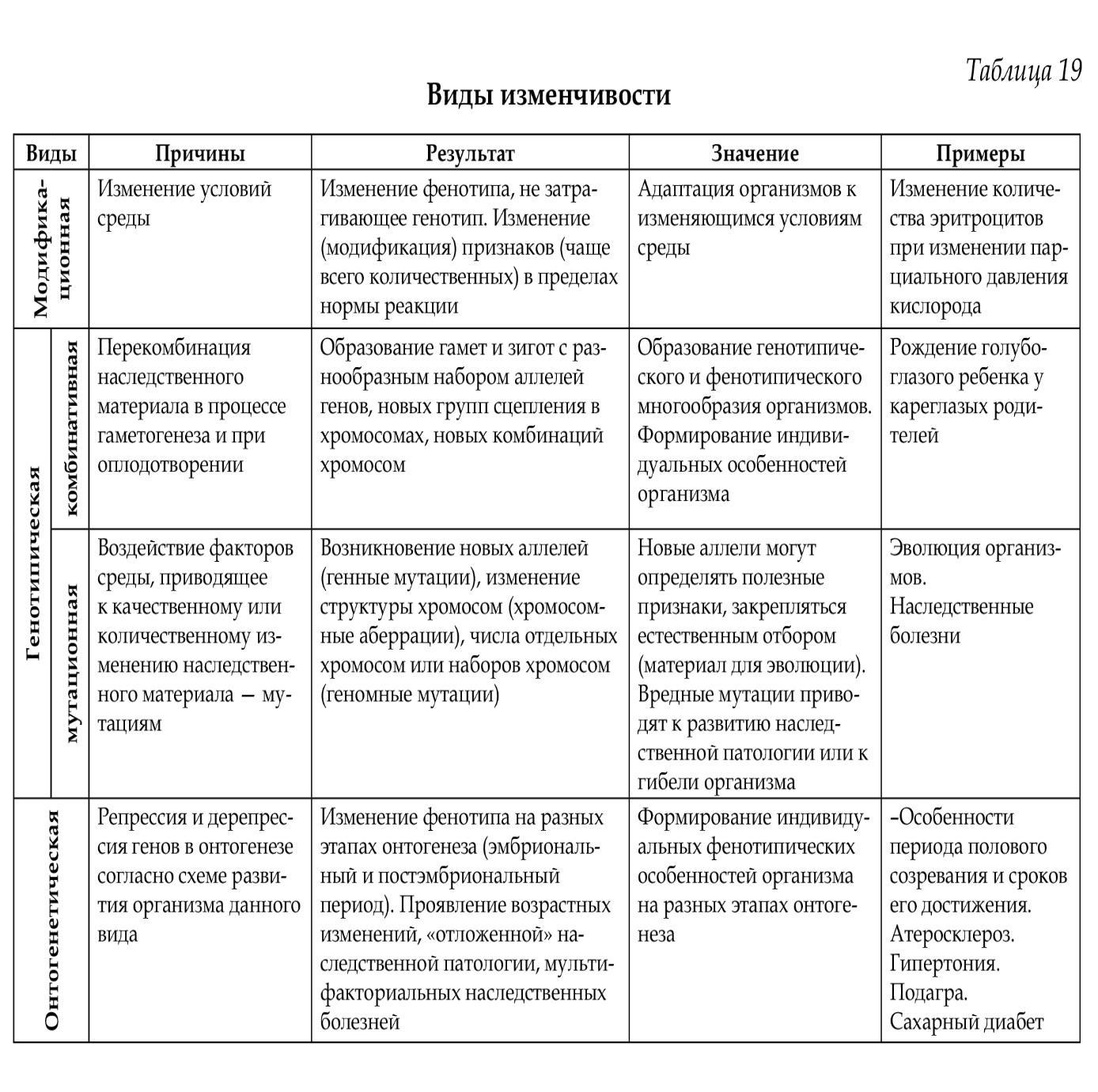 Виды мутаций в таблице – хромосомные, генные и геномные (10 класс, биология)