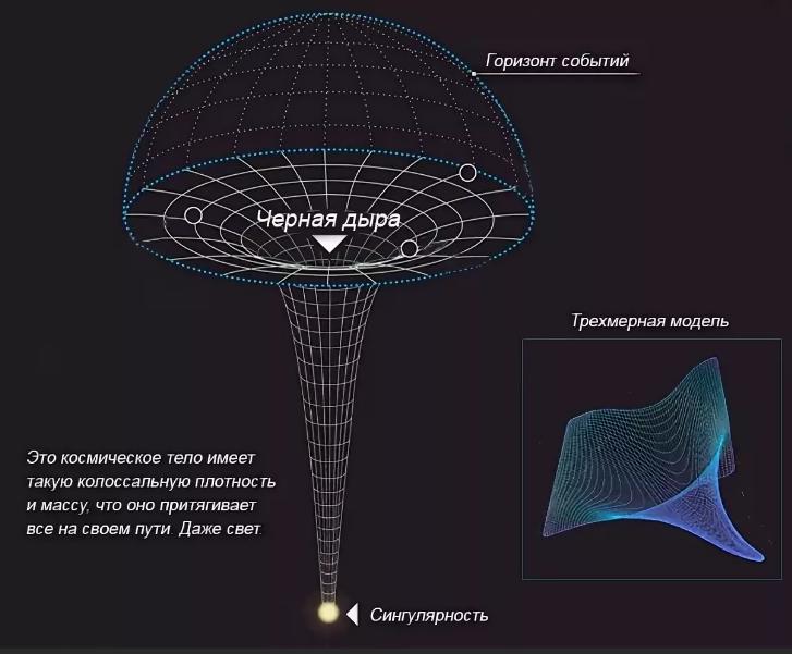 Что такое сингулярность? точка сингулярности. сингулярность черной дыры