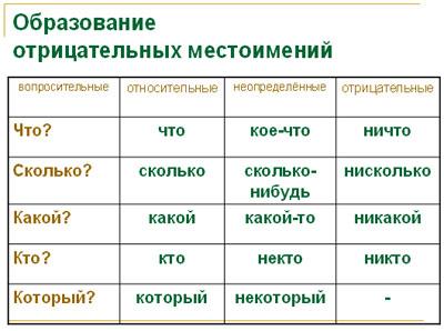 Отрицательные местоимения  - русский язык, уроки