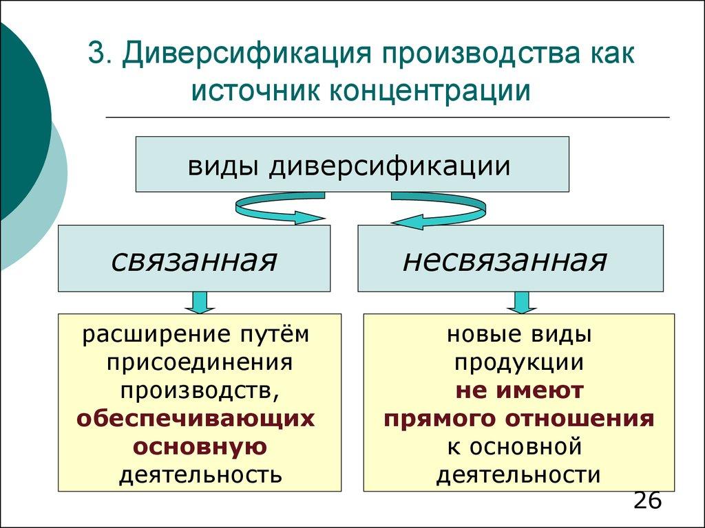 Что такое диверсификация: виды и стратегии