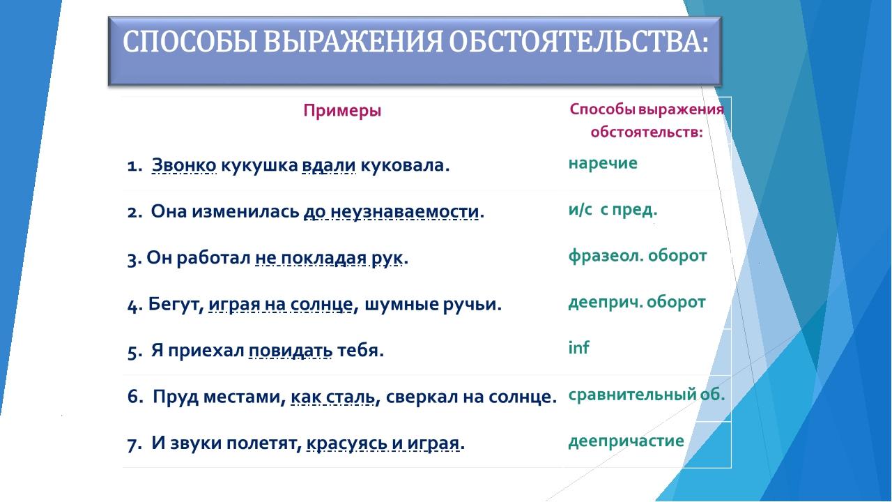 Виды обстоятельств в русском языке - таблица с примерами