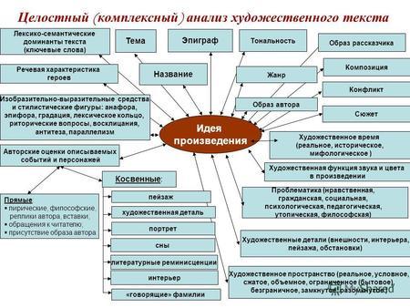 Что такое жанр в литературе, описание видов и примеры произведений | tvercult.ru