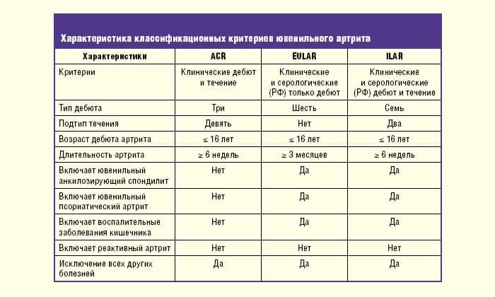Аццп анализ крови. что это такое, норма при ревматоидном артрите, болезни бехтерева у женщин, мужчин по возрасту, таблица. расшифровка результатов, что показывает гемотест инвитро