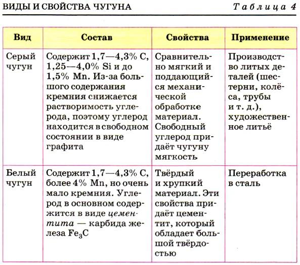 Чугун. марки, свойства и применение чугунов