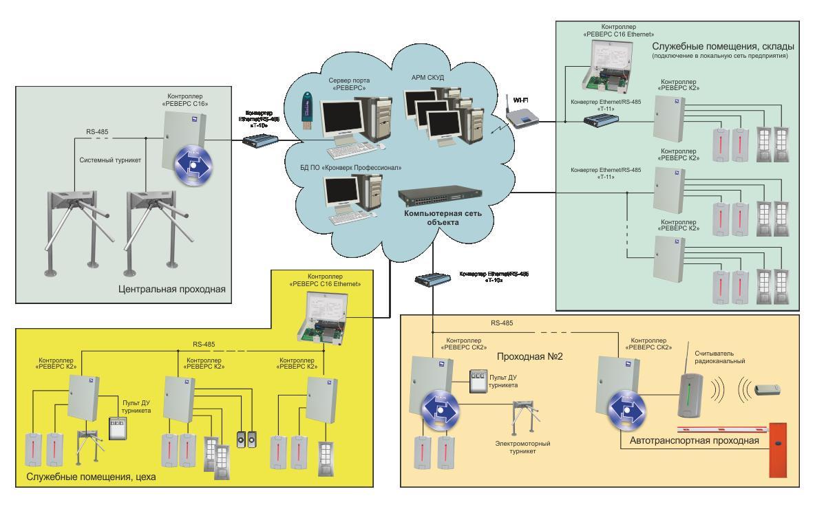 Системы контроля и управления доступом — основы