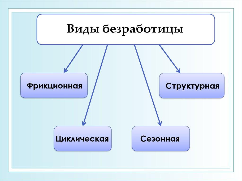 Что это такое - безработица фрикционная, структурная, циклическая, примеры