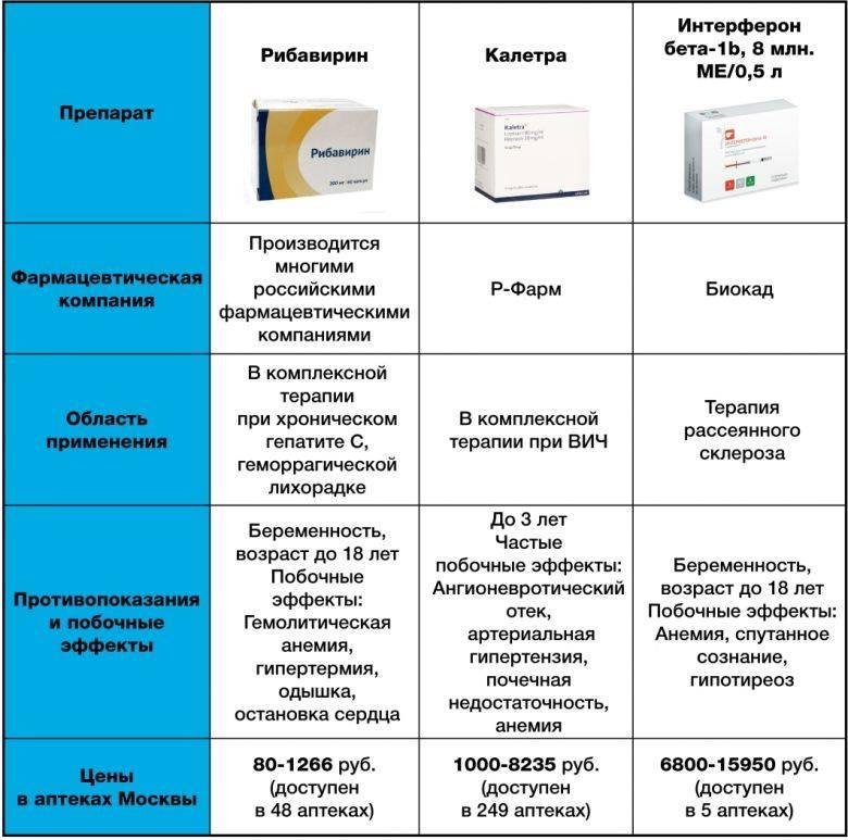 Лекарство от коронавируса в россии – чем лечат в стационаре и дома