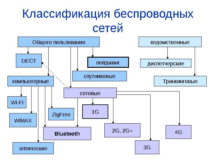 Линии связи и каналы передачи данных в компьютерных сетях