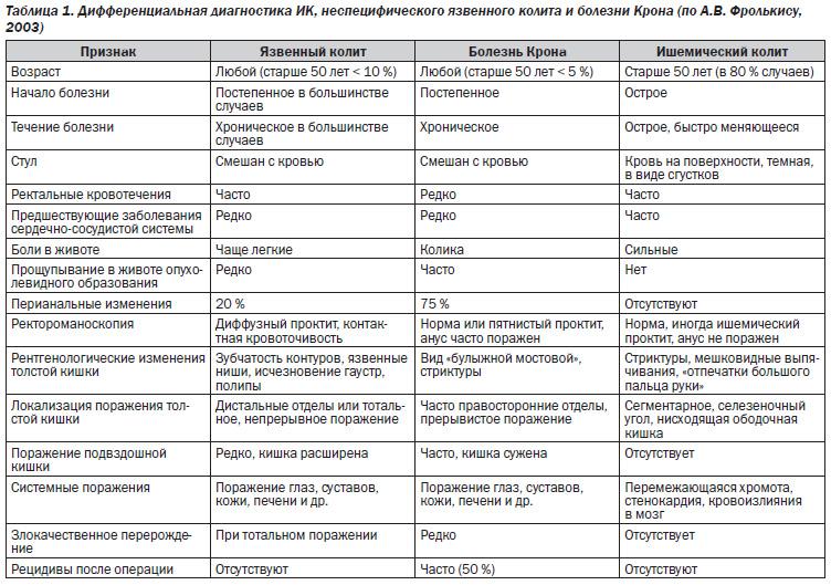 Болезнь крона – симптомы, диагностика и лечение