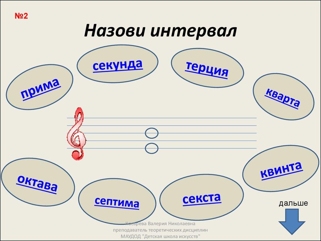 Что такое интервалы в музыке, как их отличать и запоминать – 3 золотых совета