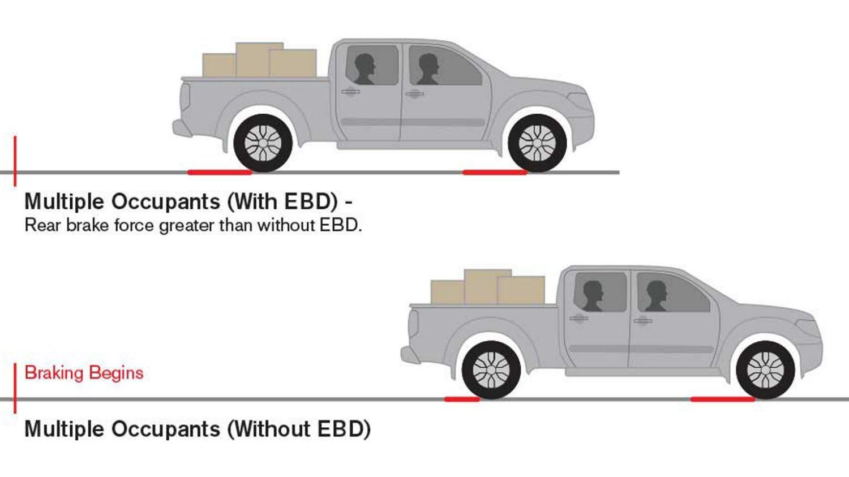Ebd: что это такое в автомобиле? электронная система распределения тормозных сил