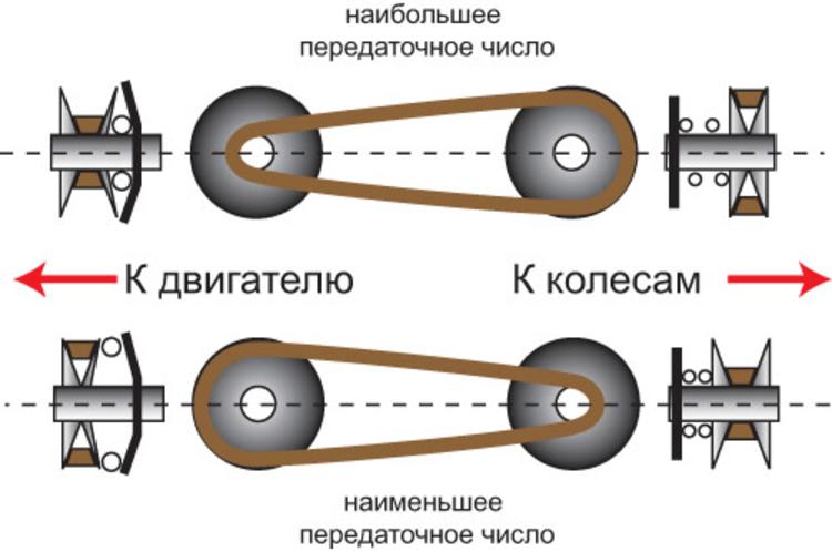 Вариатор (вариаторная коробка передач): что это такое, принцип работы. подробно + видео | автоблог