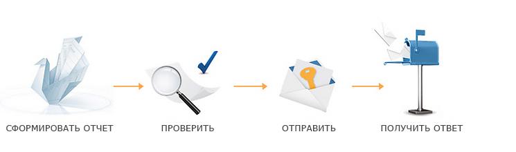 Сбис - что это за программа и плагин: как расшифровывается название аббревиатуры, электронная отчетность, википедия