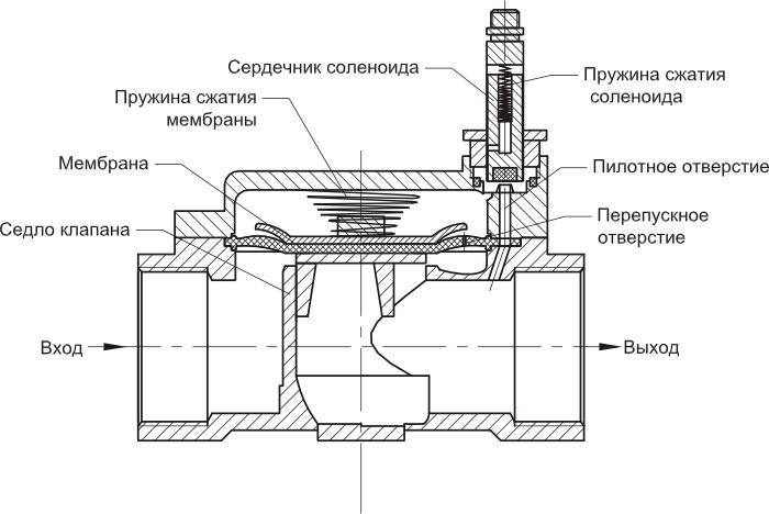 Устройство и принцип работы соленоидов акпп | auto-gl.ru