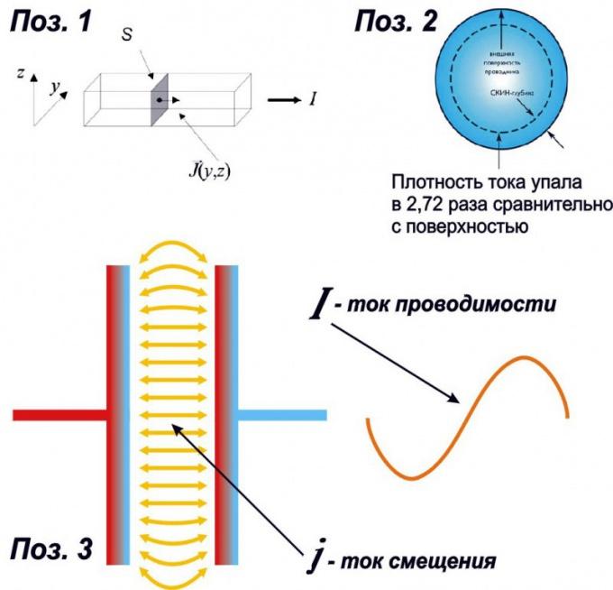 Что такое ток: основные характеристики и понятия