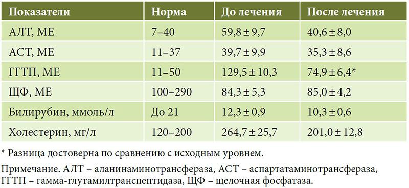 Повышение гамма гт. гамма гт повышен: диагностика фермента и возможные заболевания