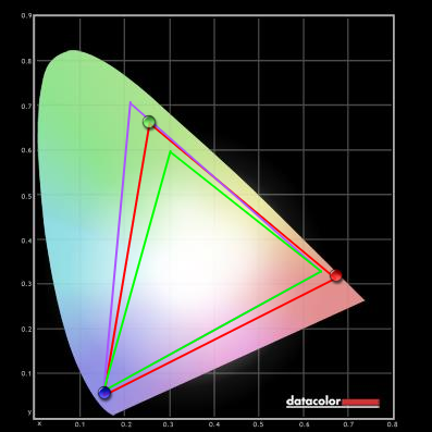 Что такое цветовые модели rgb, cmyk, hsb, lab и какими они бывают