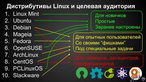 Дистрибутив - это что? как использовать дистрибутив windows и других ос