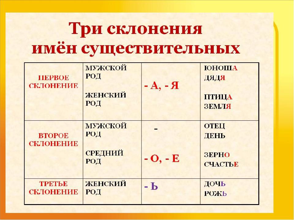 Склонение имен существительных / имя существительное / морфология и морфологический разбор / справочник по русскому языку для начальной школы