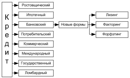 Виды, цели, права кредитных организаций. кредитная организация - это... :: businessman.ru