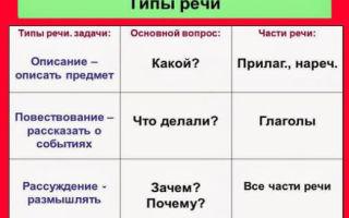 Стили речи / речь и её характеристики / справочник по русскому языку для начальной школы