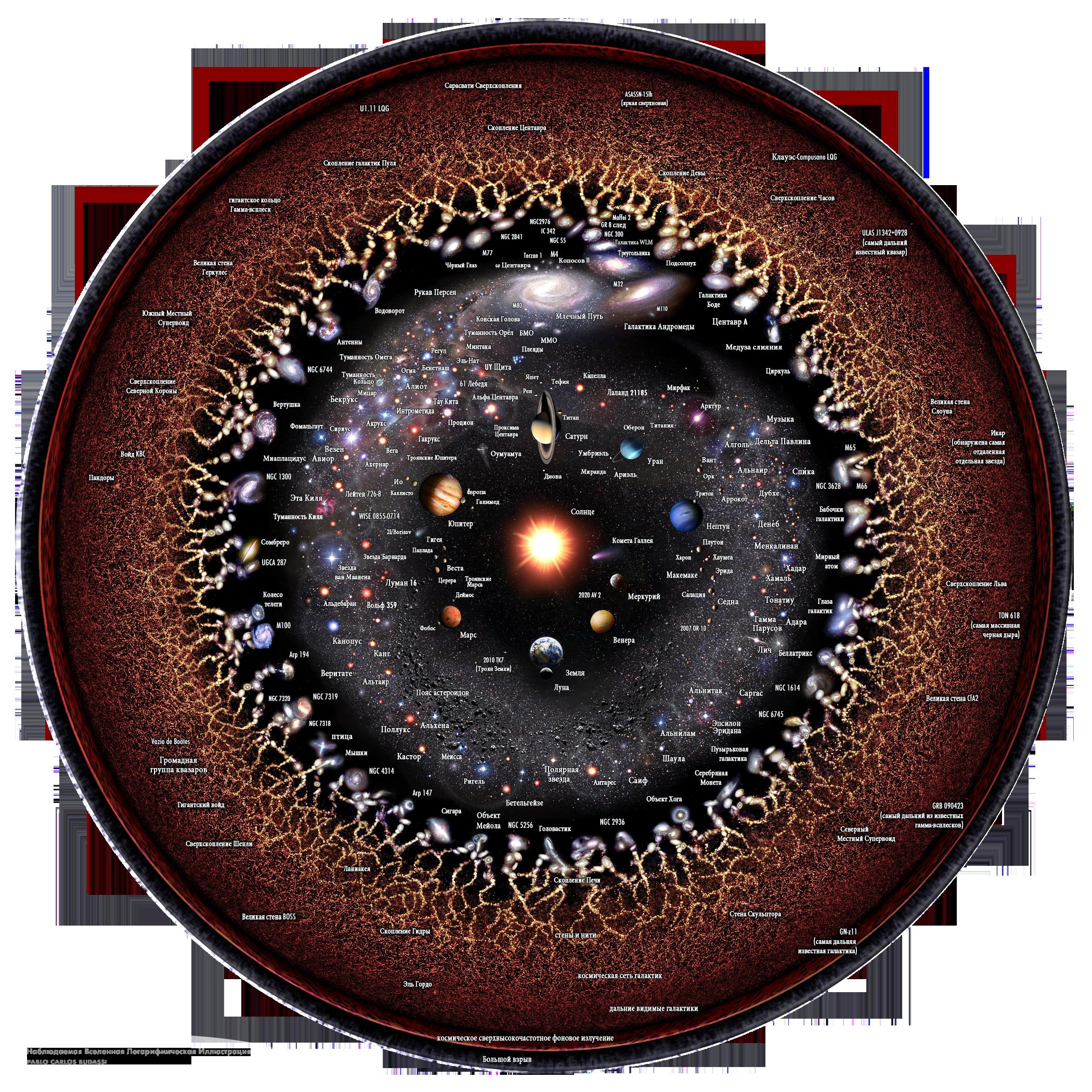 Космология — википедия. что такое космология