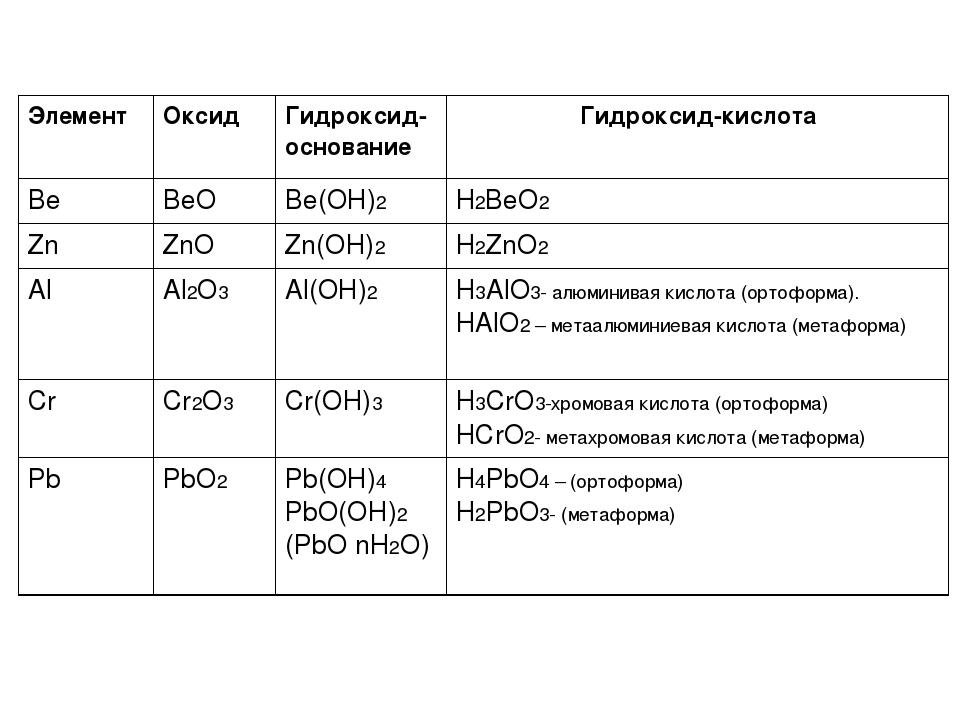 Что такое гидроксиды? свойства гидроксидов |