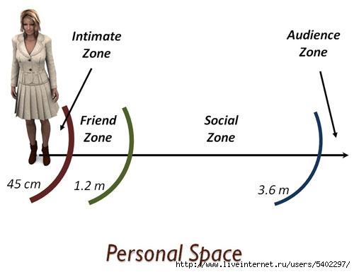 Личное пространство: почему это так важно в отношениях?