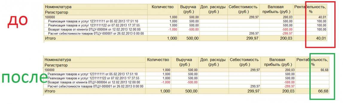 Валовая прибыль: формула расчета