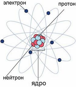 Термоядерный синтез — lurkmore