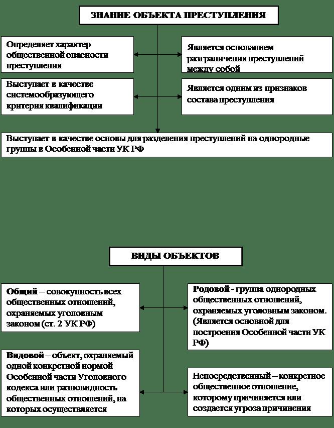 Понятие и виды объекта преступления