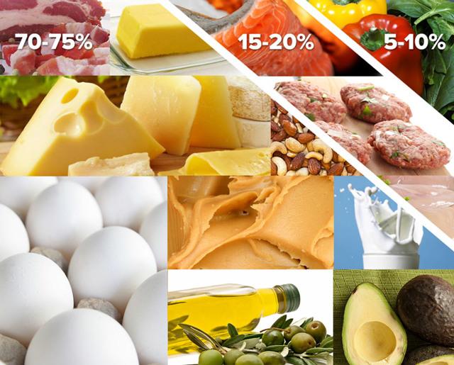 Кето-диета: все, что нужно знать, — на научных данных :: здоровье :: рбк стиль