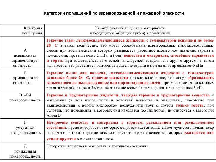 """Приказ федерального агентства лесного хозяйства от 5 июля 2011г. n287 """"об утверждении классификации природной пожарной опасности лесов и классификации пожарной опасности в лесах в зависимости от условий погоды"""""""
