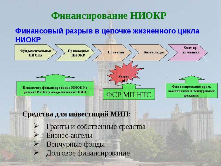 Что такое ниокр в менеджменте и research and developmen   об управлении офлайн-бизнесом