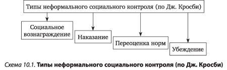 Государственный социальный контроль