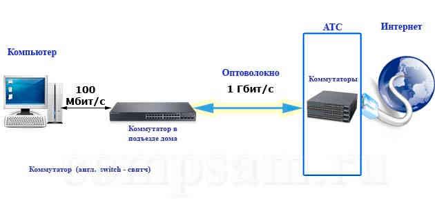 Подключение gpon (оптоволокно) от ростелеком: технология, оборудование, стоимость