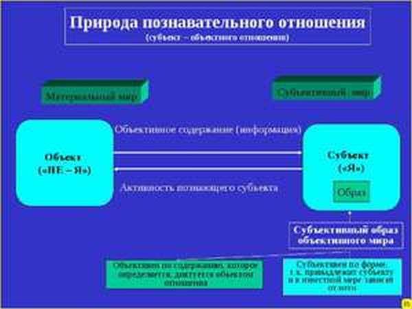 Что такое объект и субъект — определение, особенности и различия :: businessman.ru