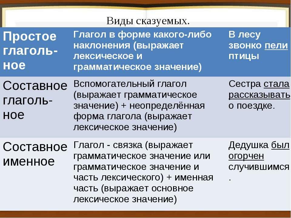 Подлежащее и сказуемое – примеры, согласование, определение (2 класс, русский язык)