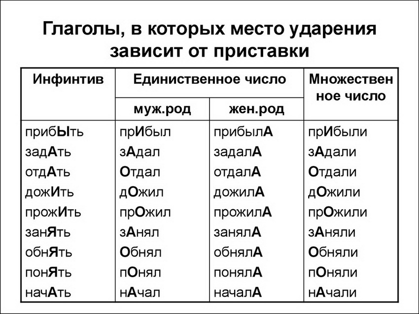 § 240. русское словесное ударение