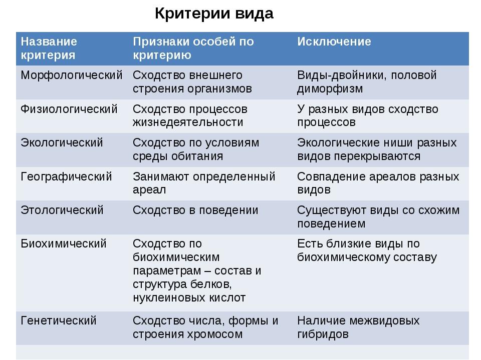 5.вид: критерии и структура. биология. общая биология.11 класс. базовый уровень