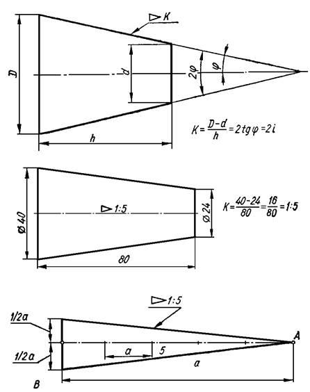 Как сделать конус из металла пошаговая инструкция. раскрой конуса из металла