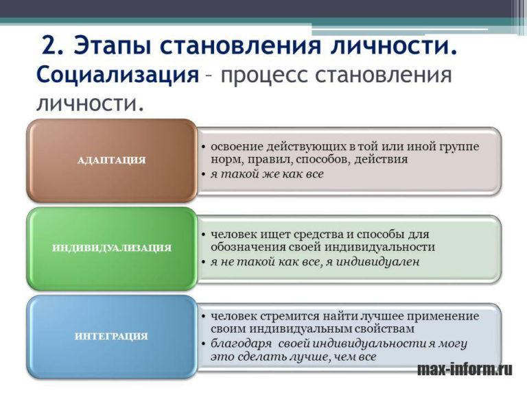 Что такое социализация и каковы ее основные этапы?