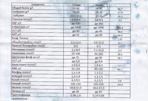 Биохимический анализ крови. общий белок, альбумин, глобулины, билирубин, глюкоза, мочевина, мочевая кислота, креатинин, липопротеины, холестерин. как подготовится к анализу, норма, причины повышения или снижения показателей. :: polismed.com
